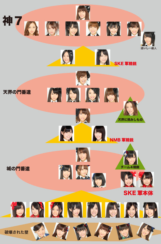 AKB48 Kami 7