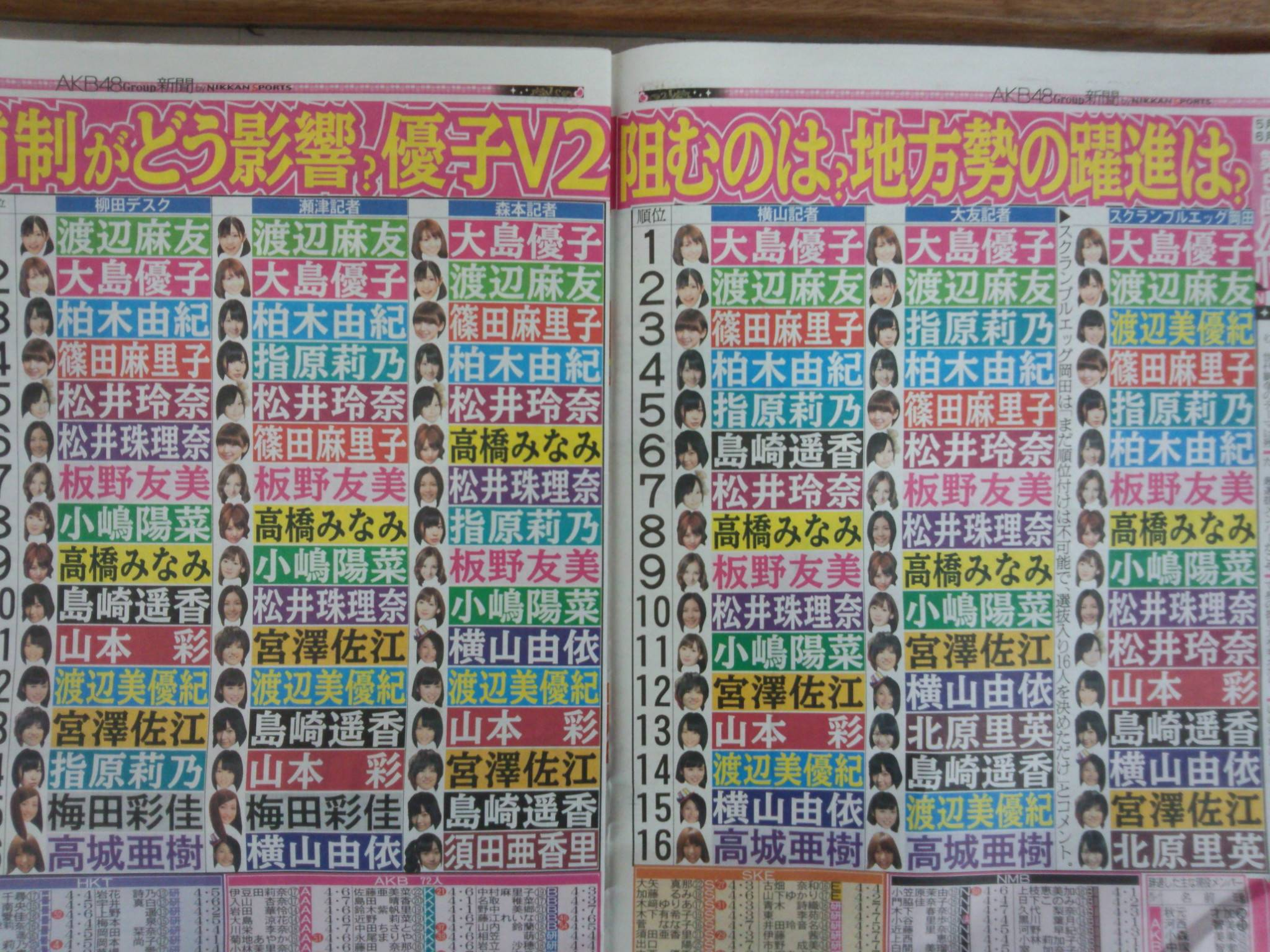 akb48 wrapup election