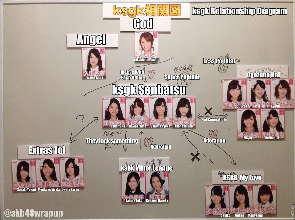 ksgk Relationship Diagram